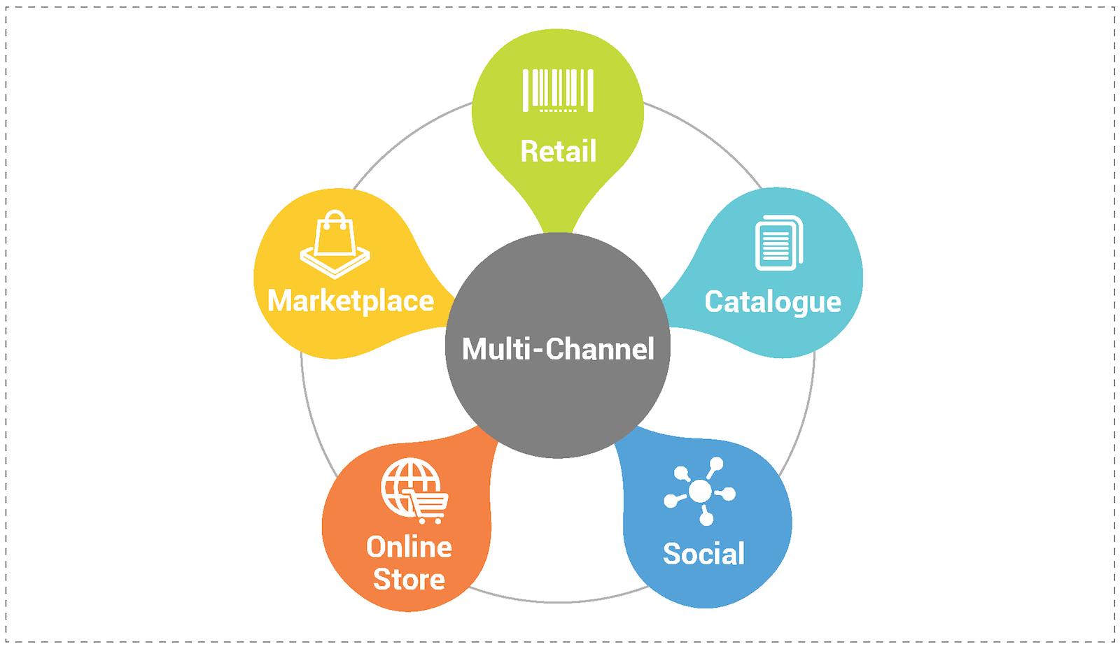 Multichannel strategy: online store, social, catalogue, retail, marketplace
