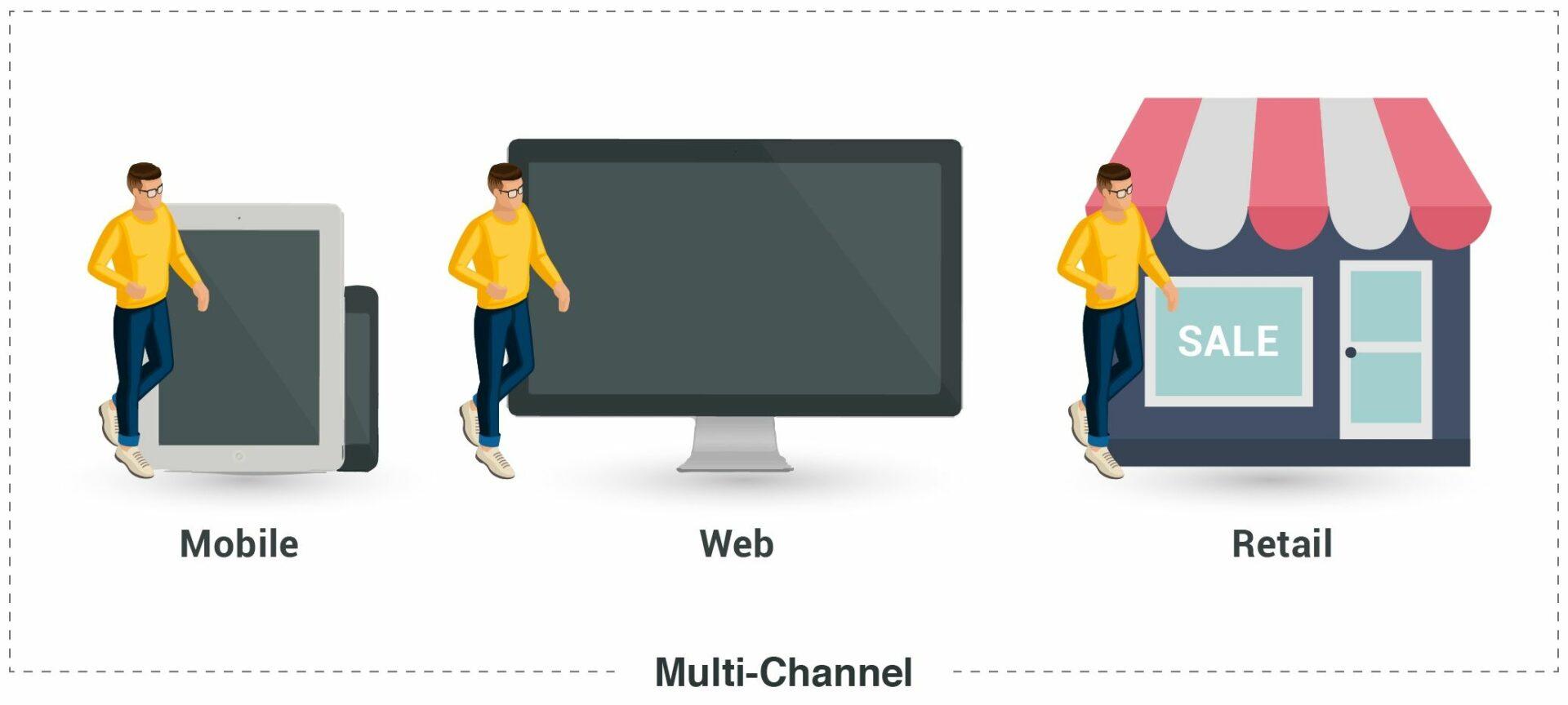 multichannel buyer journey: mobile, web, retail