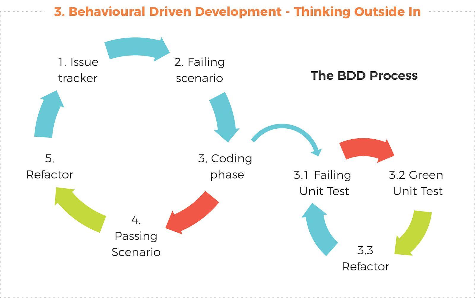 Behavioural Driven Development