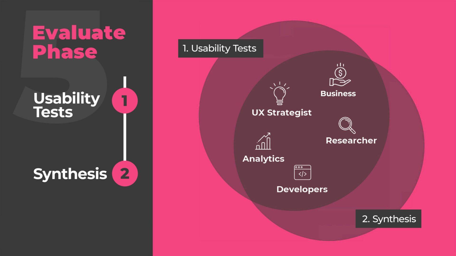Evaluate your UX Design Process