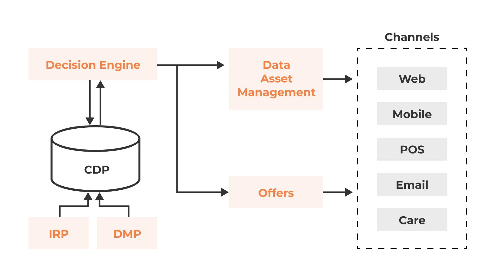 A diagram depicting personalization towards various digital channels