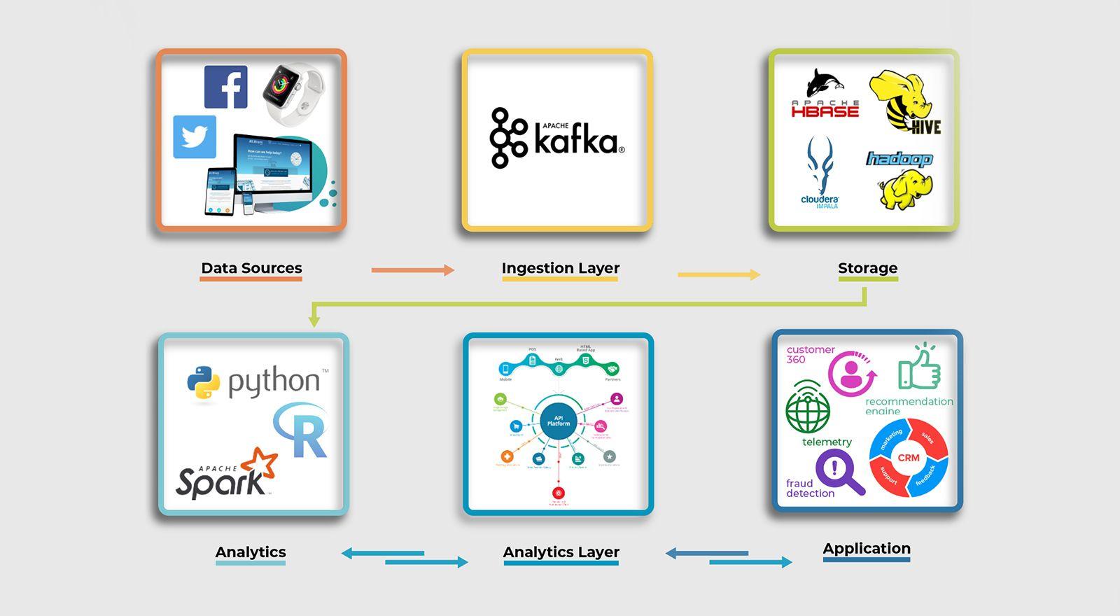 Big data framework for business digitization