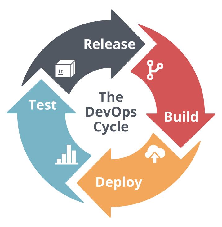 DevOps cycle. build, deploy, test, release