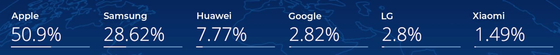 Apple 50.9% Samsung 28.62% Huawei 7.77% Google 2.82% 2.8% Xiaomi 1.49%